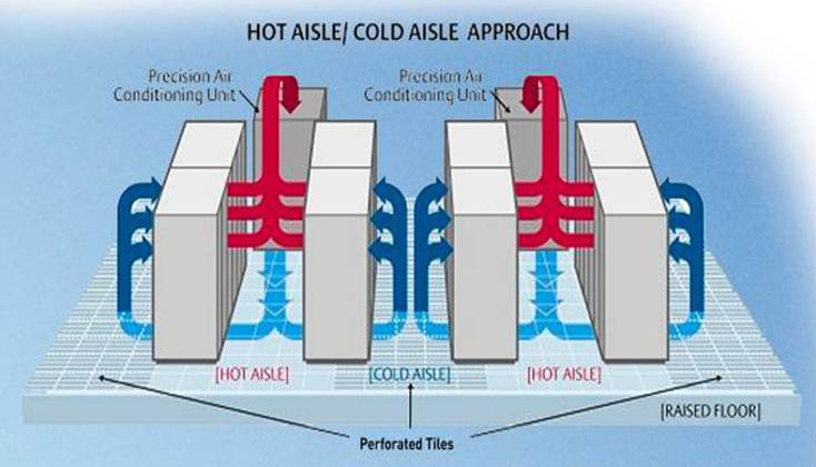 Server Room Cooling Design
